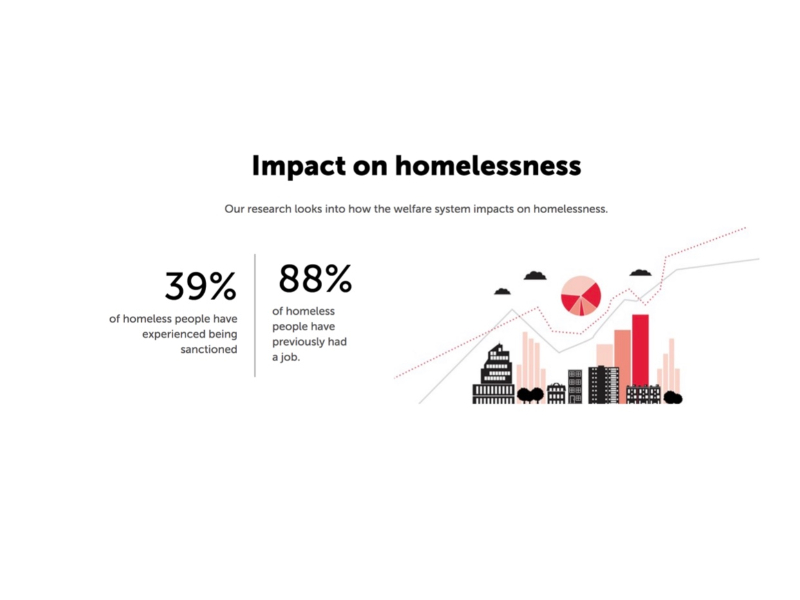 It is not a lack of motivation or ambition that forces homeless people to stay on the street, as this statistic by Crisis shows